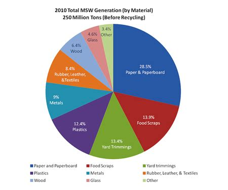 Status and challenges of municipal solid waste management